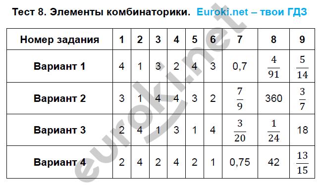 ГДЗ по алгебре 9 класс тематические тесты Дудницын, Кронгауз. Задание: Тест 8. Элементы комбинаторики