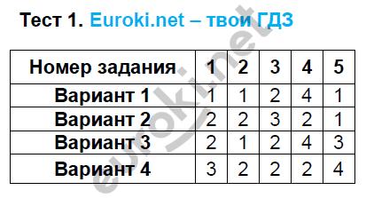 ГДЗ по математике 5 класс тематические тесты Чулков, Шершнев. Задание: Тест 1