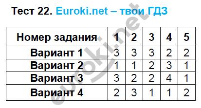 ГДЗ по математике 5 класс тематические тесты Чулков, Шершнев. Задание: Тест 22