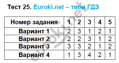 ГДЗ по математике 5 класс тематические тесты Чулков, Шершнев. Задание: Тест 25