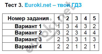 ГДЗ по математике 5 класс тематические тесты Чулков, Шершнев. Задание: Тест 3