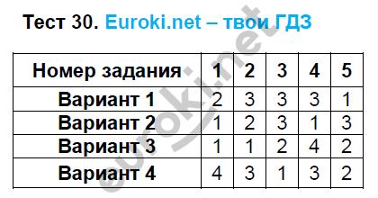 ГДЗ по математике 5 класс тематические тесты Чулков, Шершнев. Задание: Тест 30