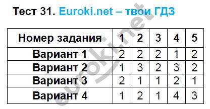 ГДЗ по математике 5 класс тематические тесты Чулков, Шершнев. Задание: Тест 31