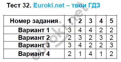 ГДЗ по математике 5 класс тематические тесты Чулков, Шершнев. Задание: Тест 32