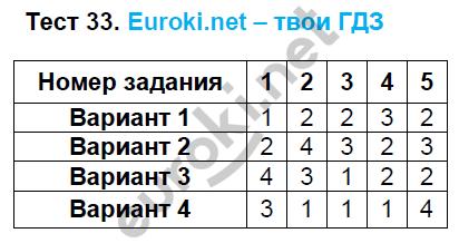 ГДЗ по математике 5 класс тематические тесты Чулков, Шершнев. Задание: Тест 33