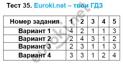 ГДЗ по математике 5 класс тематические тесты Чулков, Шершнев. Задание: Тест 35