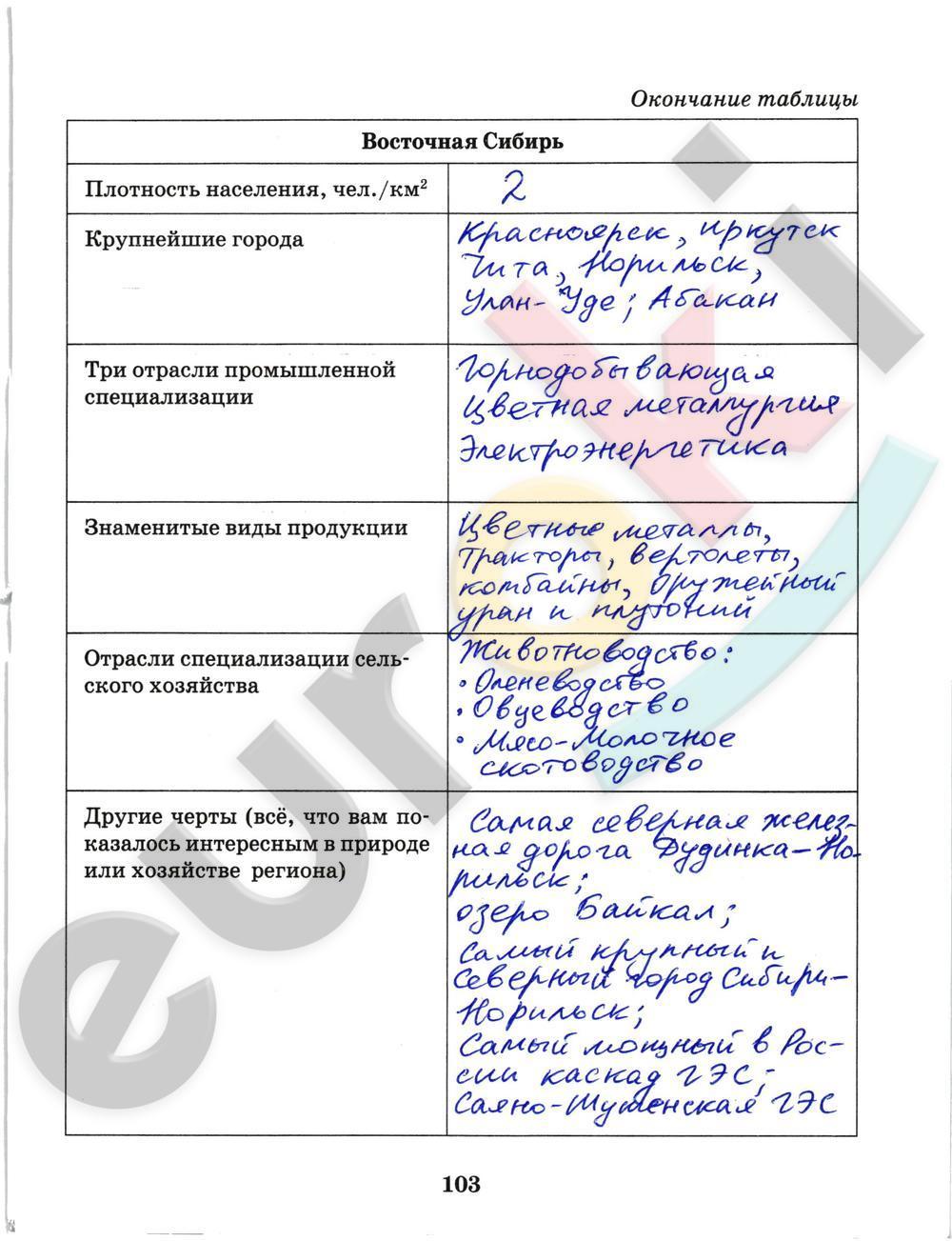 ГДЗ по географии 9 класс рабочая тетрадь Домогацких Часть 1, 2. Задание: стр. 103