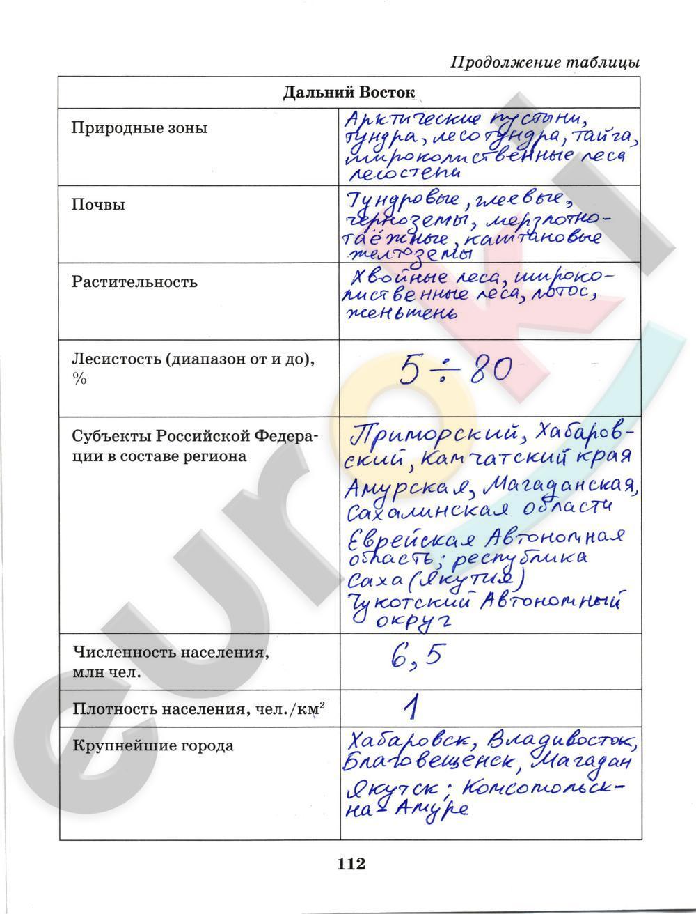 ГДЗ по географии 9 класс рабочая тетрадь Домогацких Часть 1, 2. Задание: стр. 112