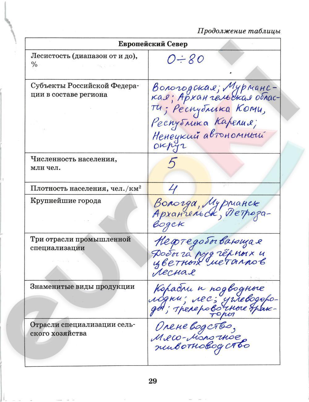 ГДЗ по географии 9 класс рабочая тетрадь Домогацких Часть 1, 2. Задание: стр. 29