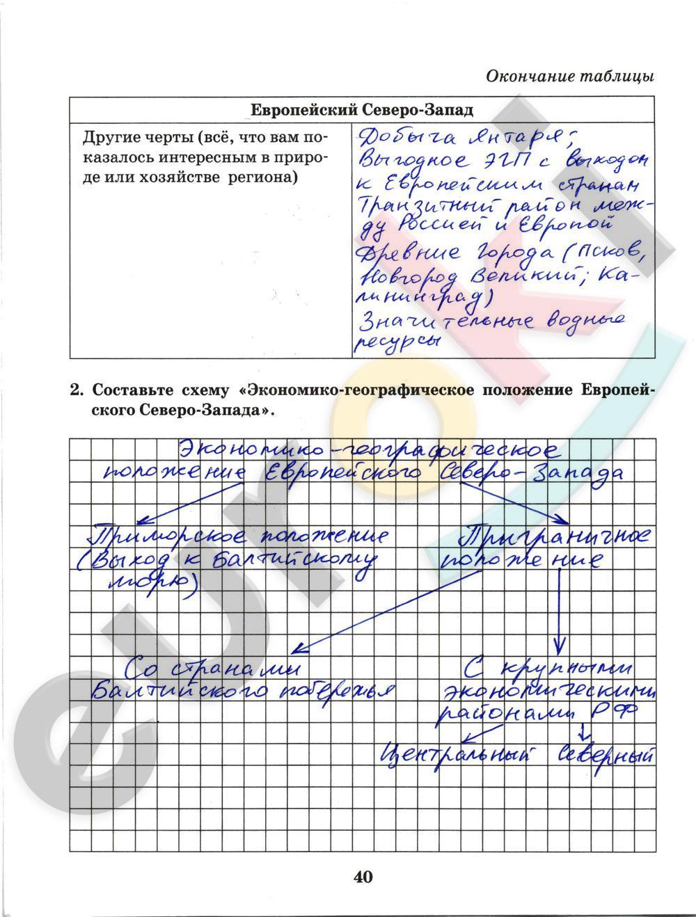 ГДЗ по географии 9 класс рабочая тетрадь Домогацких Часть 1, 2. Задание: стр. 40