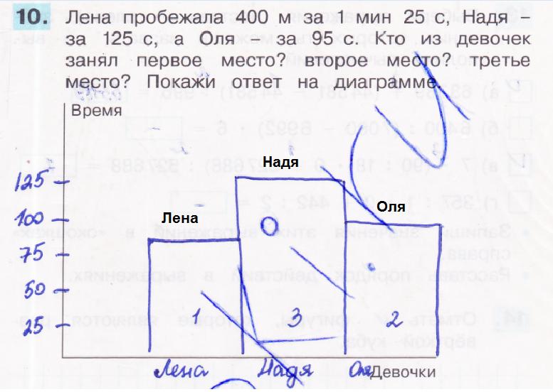 ГДЗ по математике 4 класс проверочные работы Истомина. Задание: 10