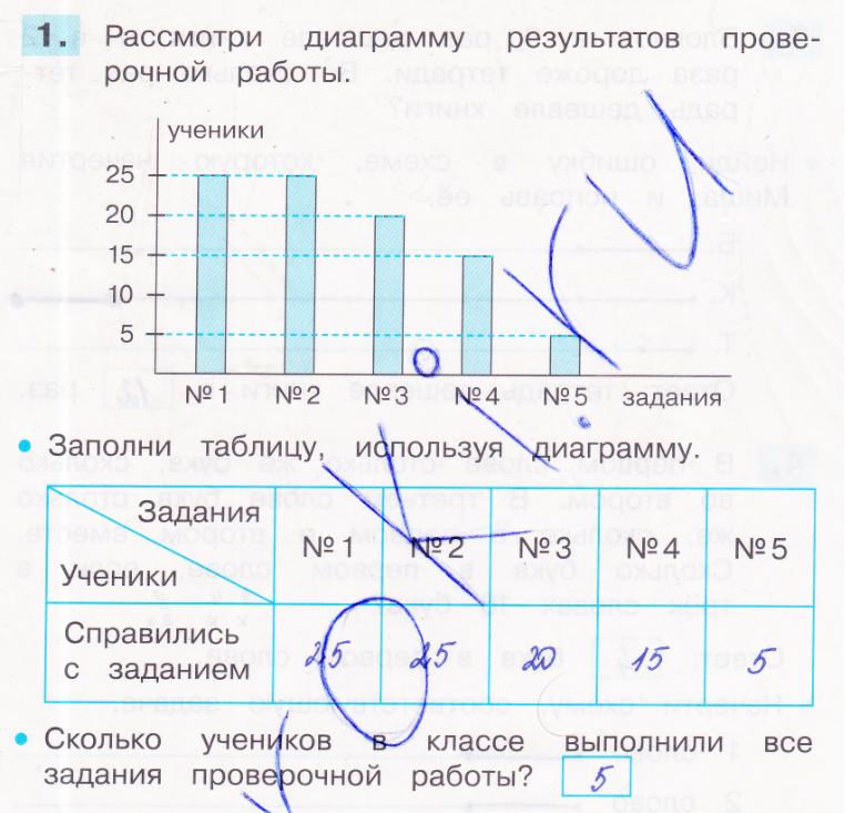 ГДЗ по математике 3 класс проверочные работы Истомина. Задание: 1