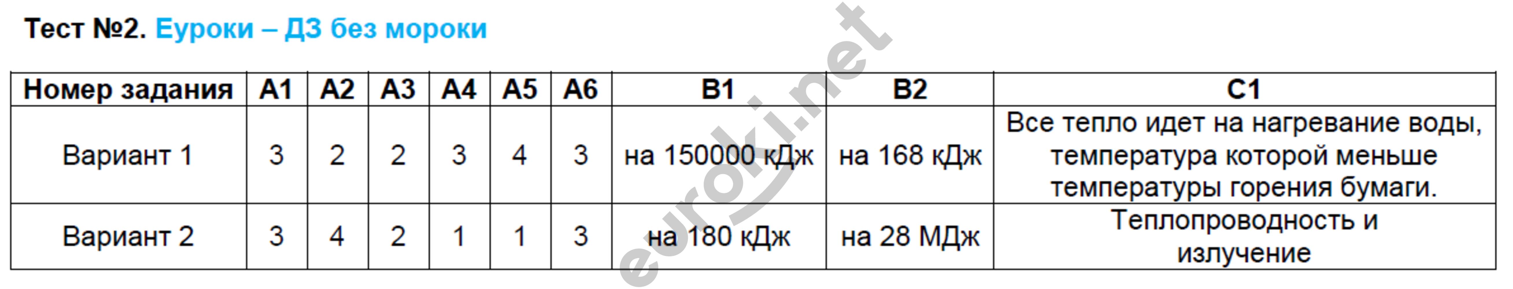 ГДЗ по физике 8 класс контрольно-измерительные материалы Зорин. Задание: Тест 2