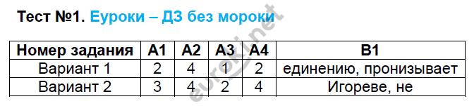 ГДЗ по русскому языку 9 класс контрольно-измерительные материалы Егорова. Задание: Тест 1