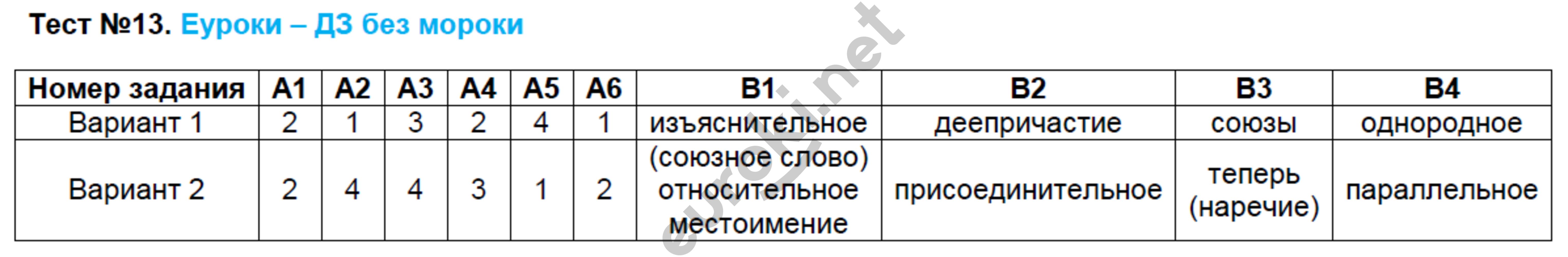 ГДЗ по русскому языку 9 класс контрольно-измерительные материалы Егорова. Задание: Тест 13