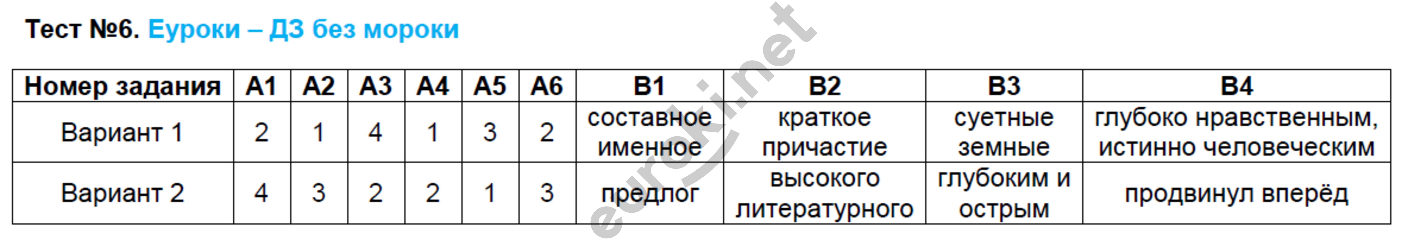 ГДЗ по русскому языку 9 класс контрольно-измерительные материалы Егорова. Задание: Тест 6