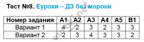 ГДЗ по русскому языку 9 класс контрольно-измерительные материалы Егорова. Задание: Тест 8