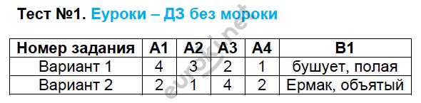ГДЗ по русскому языку 8 класс контрольно-измерительные материалы Егорова. Задание: Тест 1