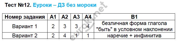 ГДЗ по русскому языку 8 класс контрольно-измерительные материалы Егорова. Задание: Тест 12