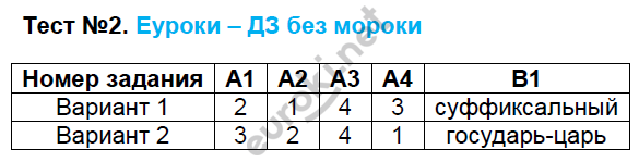 ГДЗ по русскому языку 8 класс контрольно-измерительные материалы Егорова. Задание: Тест 2