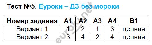 ГДЗ по русскому языку 8 класс контрольно-измерительные материалы Егорова. Задание: Тест 5