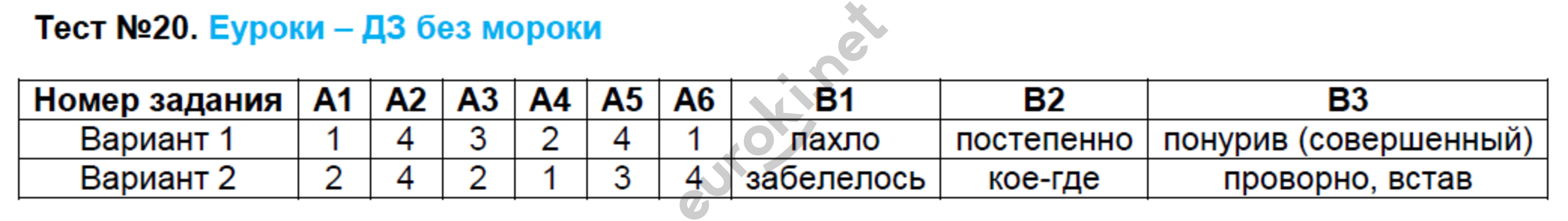 ГДЗ по русскому языку 7 класс контрольно-измерительные материалы Егорова. Задание: Тест 20
