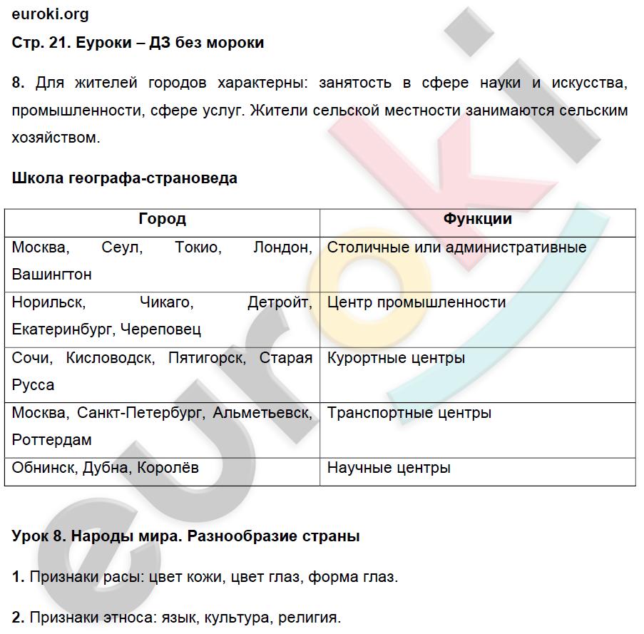 ГДЗ по географии 7 класс рабочая тетрадь Душина Часть 1, 2. Задание: стр. 21