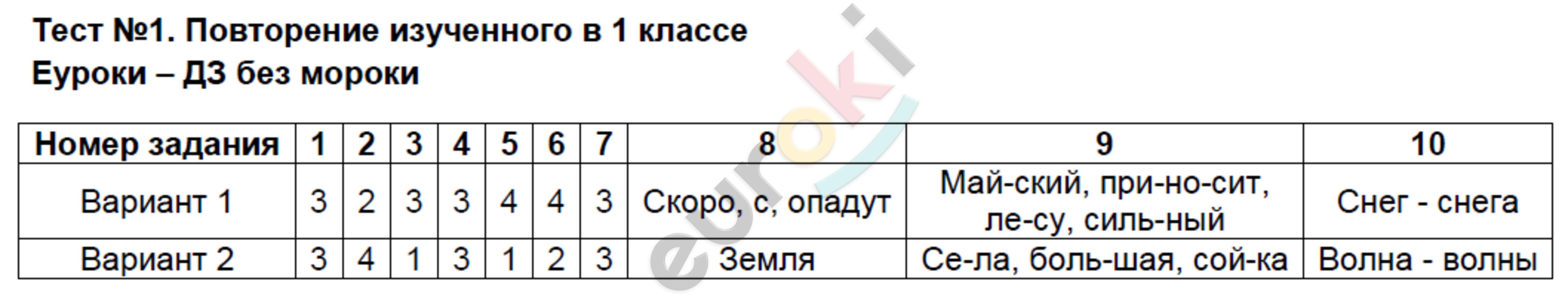 ГДЗ по русскому языку 2 класс контрольно-измерительные материалы Яценко. Задание: Тест 1. Повторение изученного в 1 классе