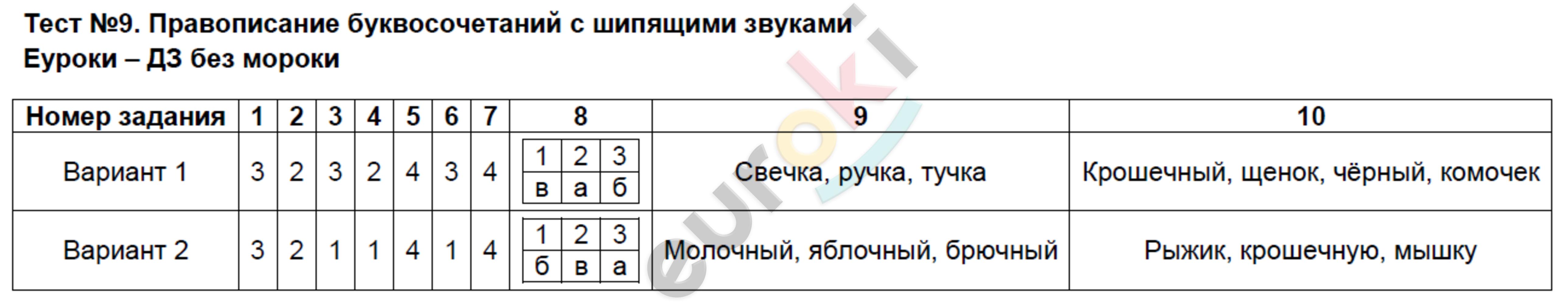 ГДЗ по русскому языку 2 класс контрольно-измерительные материалы Яценко. Задание: Тест 9. Правописание буквосочетаний с шипящими звуками