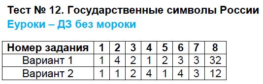 ГДЗ по обществознанию 5 класс контрольно-измерительные материалы Волкова. Задание: Тест 12. Государственные символы России