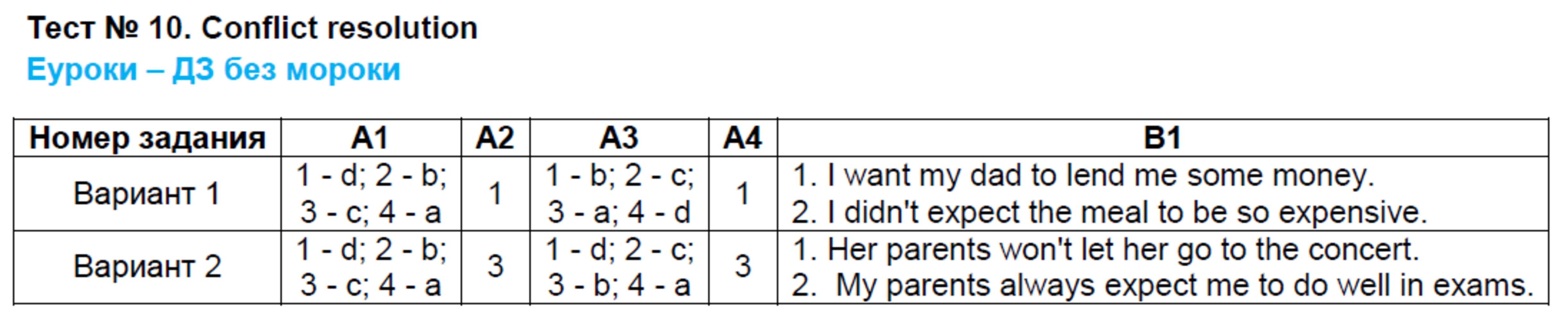 ГДЗ по английскому языку 9 класс контрольно-измерительные материалы Сахаров. Задание: Тест 10. conflict resolution