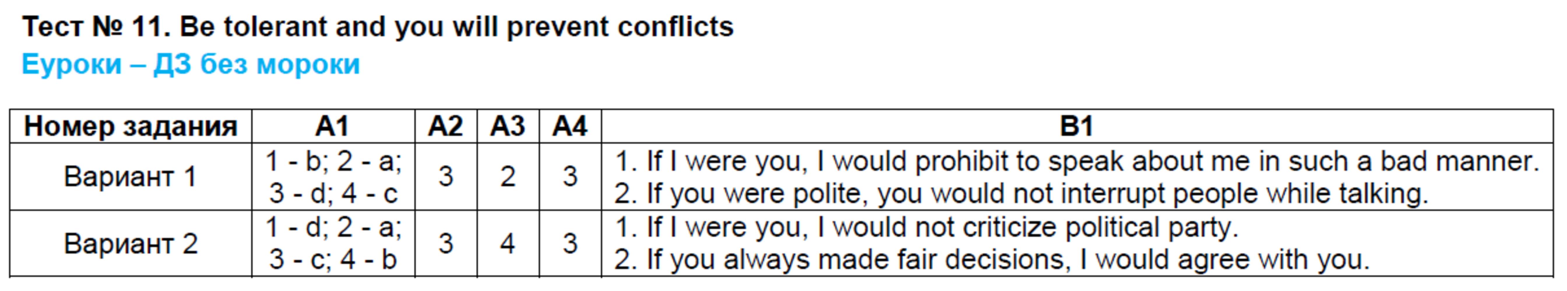 ГДЗ по английскому языку 9 класс контрольно-измерительные материалы Сахаров. Задание: Тест 11. be tolerant and you will prevent conflicts