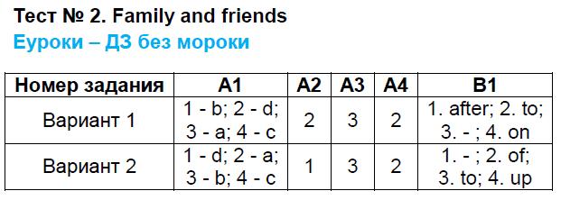 ГДЗ по английскому языку 9 класс контрольно-измерительные материалы Сахаров. Задание: Тест 2. family and friends