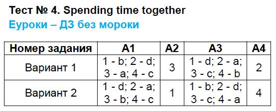 ГДЗ по английскому языку 9 класс контрольно-измерительные материалы Сахаров. Задание: Тест 4. spending time together