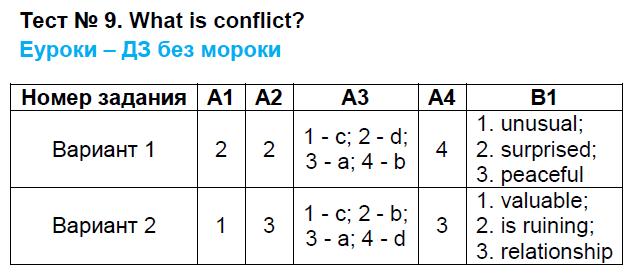 ГДЗ по английскому языку 9 класс контрольно-измерительные материалы Сахаров. Задание: Тест 9. what is conflict