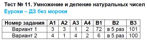 ГДЗ по математике 5 класс контрольно-измерительные материалы Попова. Задание: Тест 11
