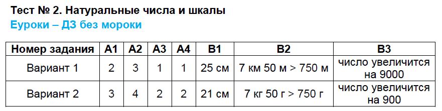 ГДЗ по математике 5 класс контрольно-измерительные материалы Попова. Задание: Тест 2