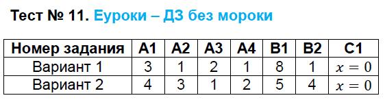 ГДЗ по алгебре 8 класс контрольно-измерительные материалы Черноруцкий. Задание: Тест 11