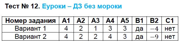 ГДЗ по алгебре 8 класс контрольно-измерительные материалы Черноруцкий. Задание: Тест 12
