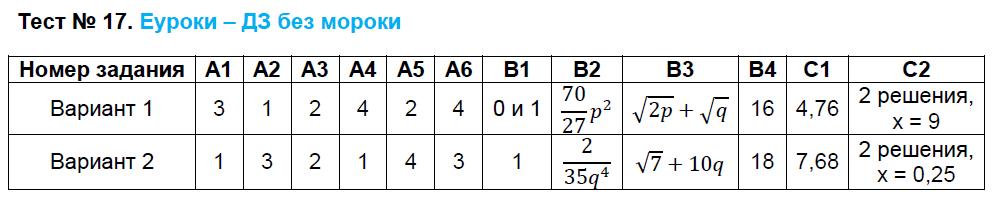 ГДЗ по алгебре 8 класс контрольно-измерительные материалы Черноруцкий. Задание: Тест 17