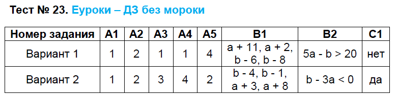 ГДЗ по алгебре 8 класс контрольно-измерительные материалы Черноруцкий. Задание: Тест 23