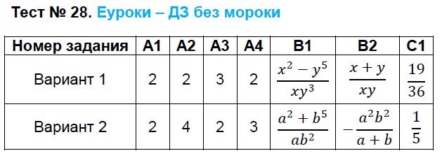 ГДЗ по алгебре 8 класс контрольно-измерительные материалы Черноруцкий. Задание: Тест 28