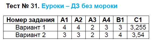 ГДЗ по алгебре 8 класс контрольно-измерительные материалы Черноруцкий. Задание: Тест 31