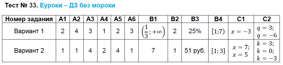 ГДЗ по алгебре 8 класс контрольно-измерительные материалы Черноруцкий. Задание: Тест 33