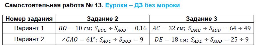 ГДЗ по геометрии 8 класс контрольно-измерительные материалы Гаврилова Самостоятельные работы. Задание: Самостоятельная работа №13