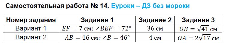 ГДЗ по геометрии 8 класс контрольно-измерительные материалы Гаврилова Самостоятельные работы. Задание: Самостоятельная работа №14