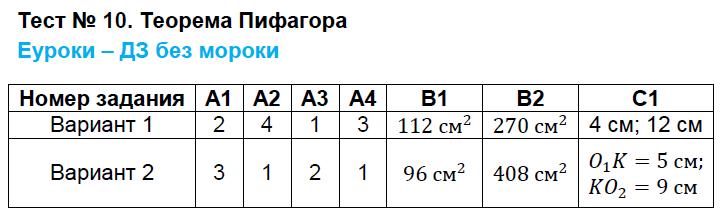 ГДЗ по геометрии 8 класс контрольно-измерительные материалы Гаврилова. Задание: Тест 10. Теорема Пифагора