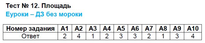 ГДЗ по геометрии 8 класс контрольно-измерительные материалы Гаврилова. Задание: Тест 12. Площадь