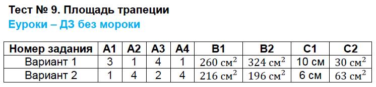 ГДЗ по геометрии 8 класс контрольно-измерительные материалы Гаврилова. Задание: Тест 9. Площадь трапеции
