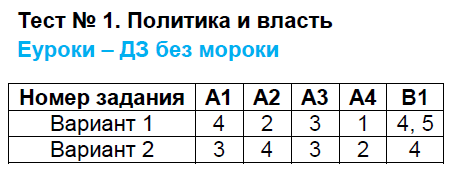 ГДЗ по обществознанию 9 класс контрольно-измерительные материалы Поздеев. Задание: Тест 1. Политика и власть